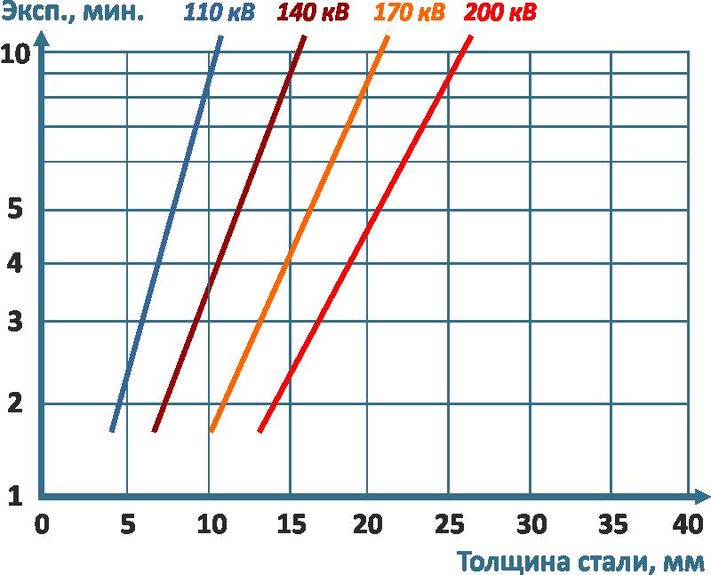 Диаграмма экспозиции для аппарата МАРТ-200. D7Pb Расстояние=700 mm Плотность=2,00