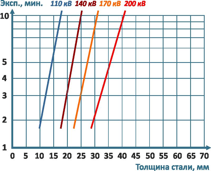 Диаграмма экспозиции для аппарата МАРТ-200. F8+экраны RCF Расстояние=700 mm Плотность=2,00