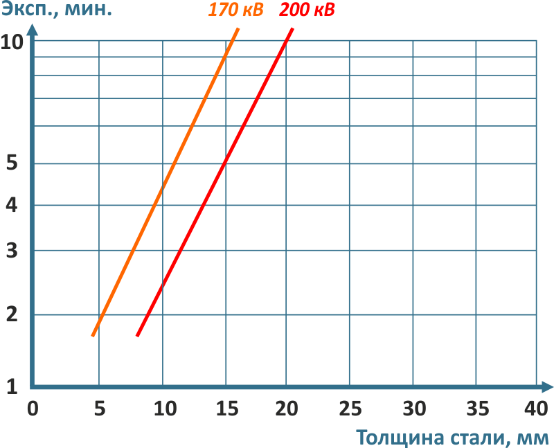 Диаграмма экспозиции для аппарата МАРТ-200. D7Pb Расстояние=700 mm Плотность=2,00 Панорама (угол 140о)