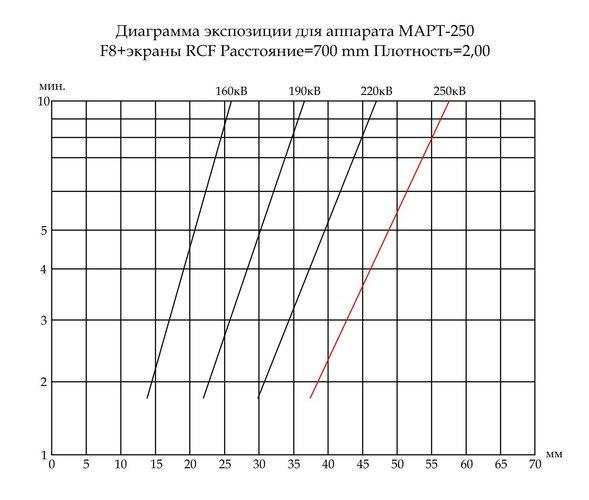 Номограмма экспозиции р/а МАРТ-250